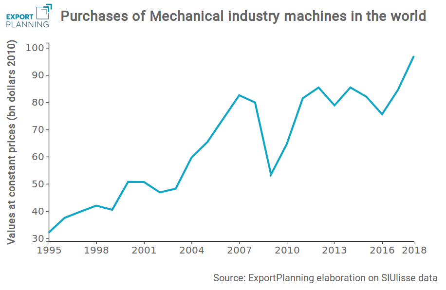 Demand of mechanical industry machines