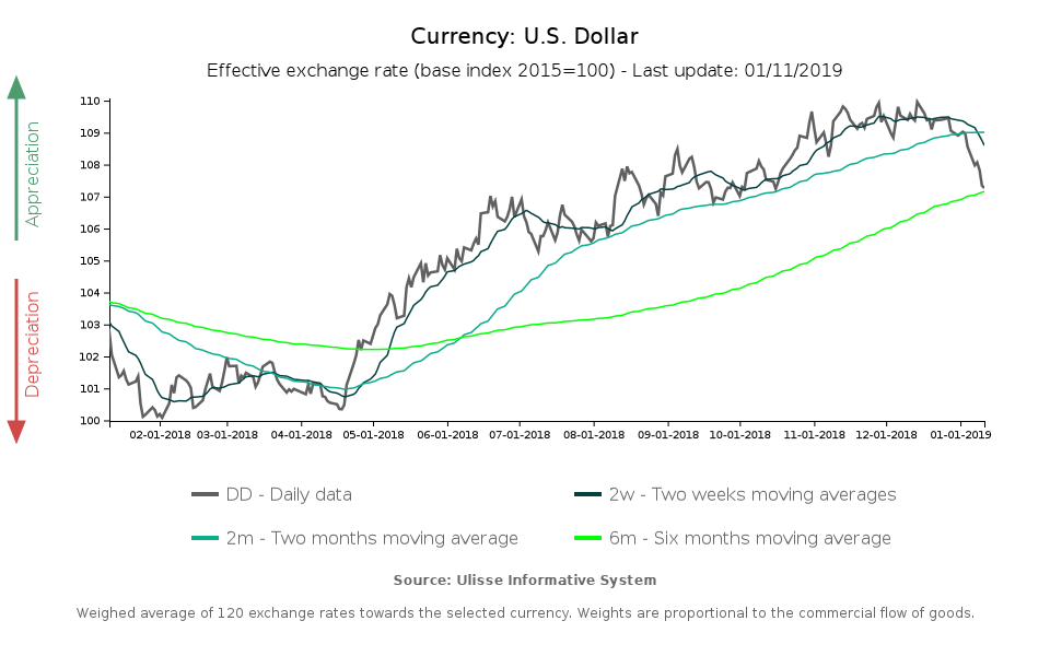 Effective exchange rate US dollar