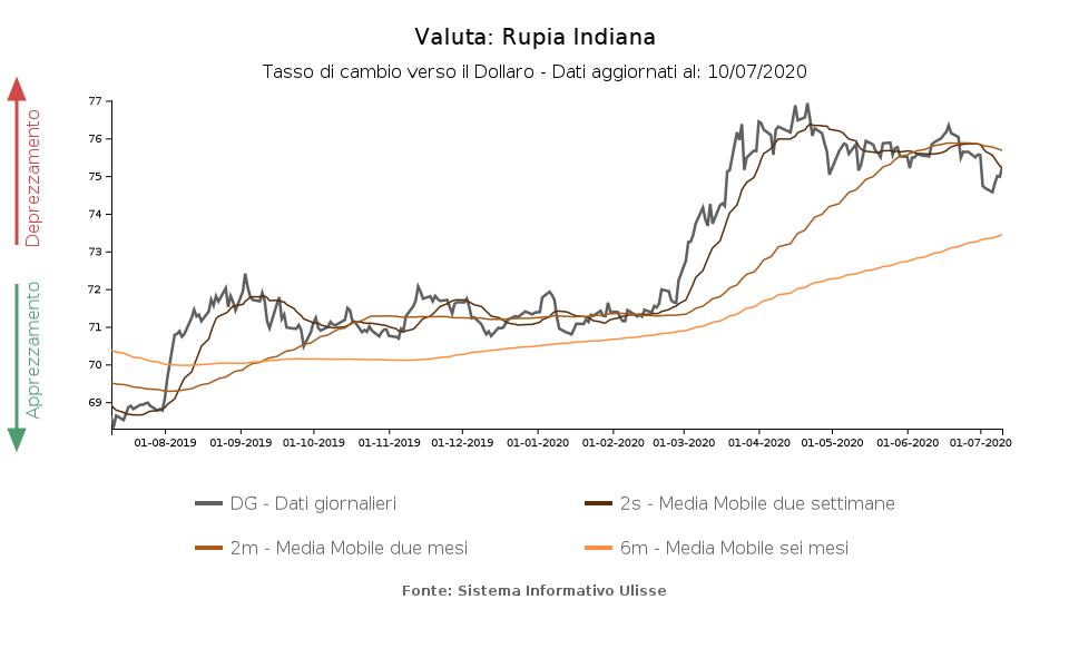 Bitcoin a Rupia indiana