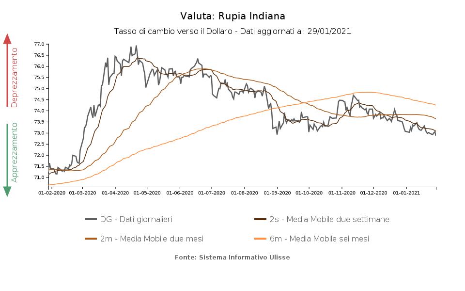 10 Rupia Indiana a BTC 0, Tasso di cambio di valuta di Rupia Indiana e Bitcoin