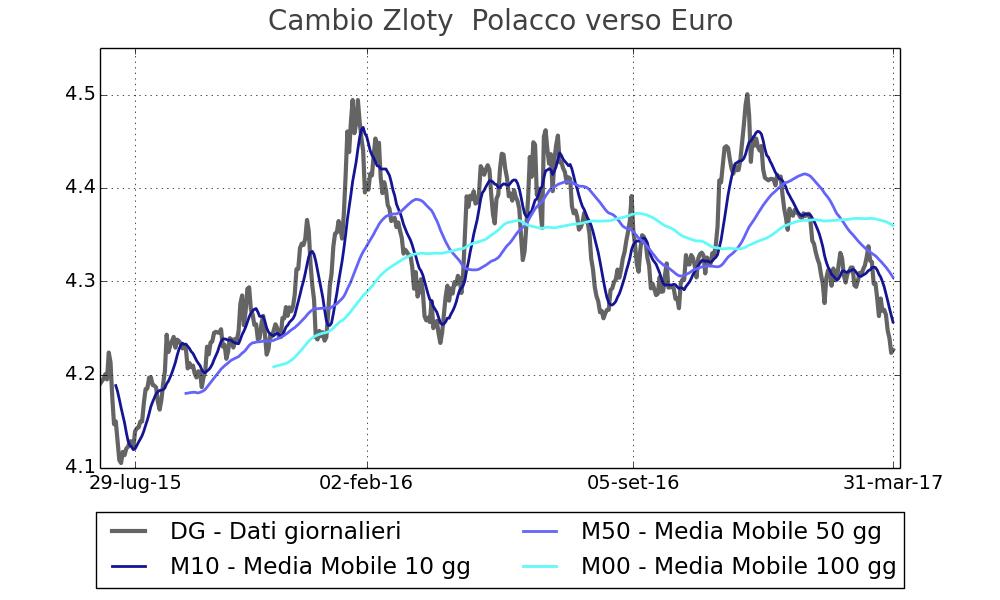 Euro pln forex