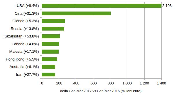 CASA E ARREDO: top 10 mercati mondiali per incrementi tendenziali import Gennaio-Marzo 2017