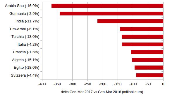 CASA E ARREDO: worst 10 mercati mondiali per decrementi tendenziali import Gennaio-Marzo 2017