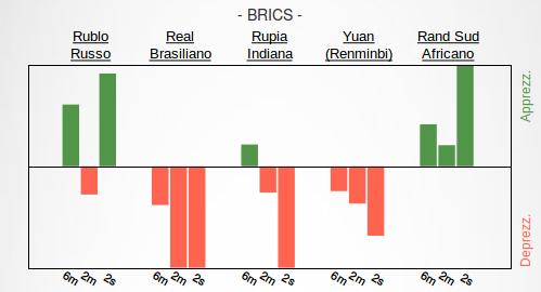 Grafico a linee contenente la dinamica del Real brasiliano