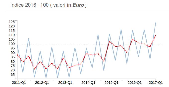 Calzature  i mercati europei trainano la domanda mondiale nel primo ... 09402900907