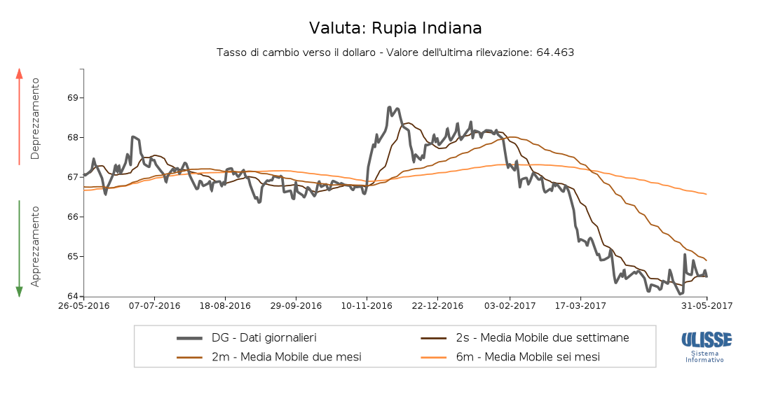 Grafico a linee del cambio Rupia/Dollaro