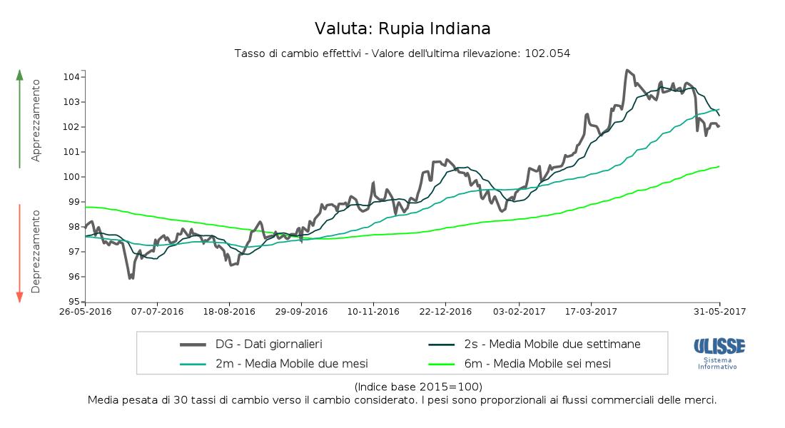 Grafico a linee del tasso cambio effettivo della Rupia