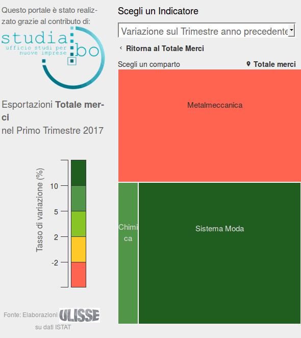 export Brescia