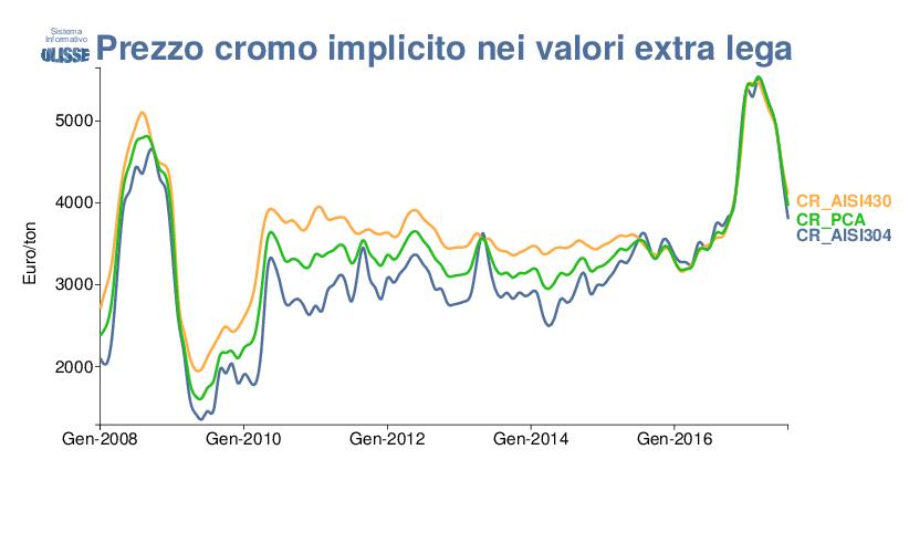 L Altalena Dei Prezzi Dell Acciaio Inox Export Planning