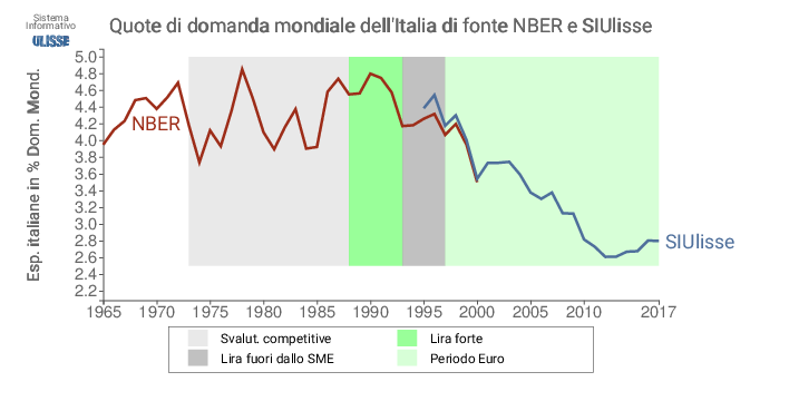 Italia: quote di commercio mondiale