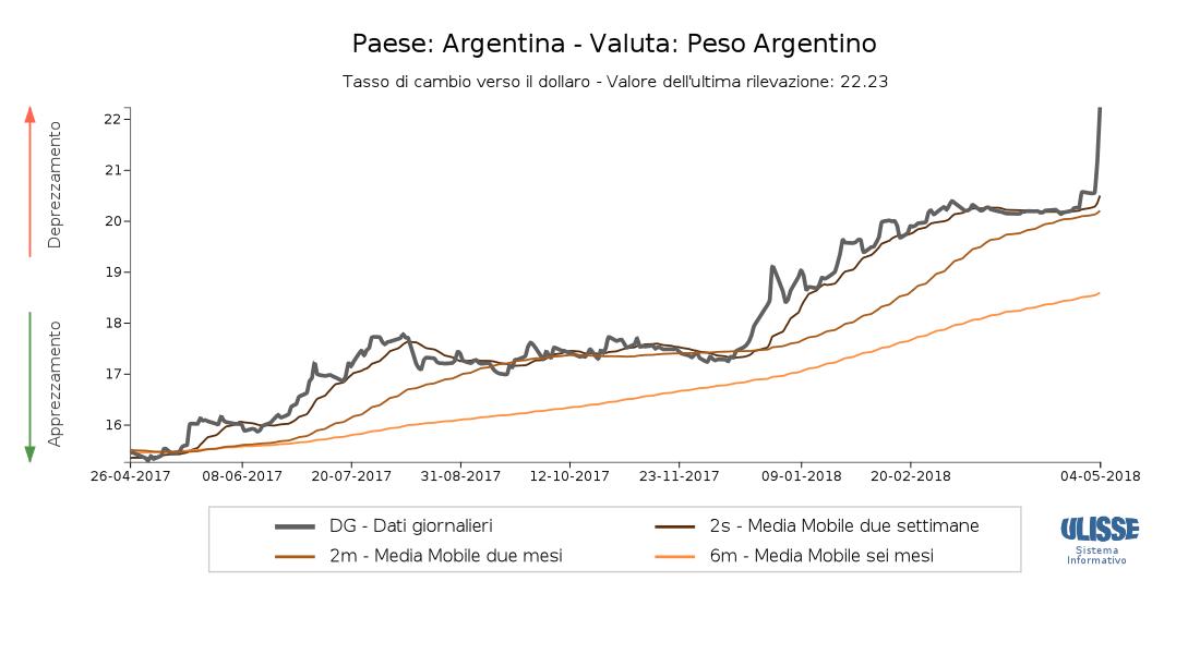 Cambio Dollaro Usa/Peso Messicano di oggi