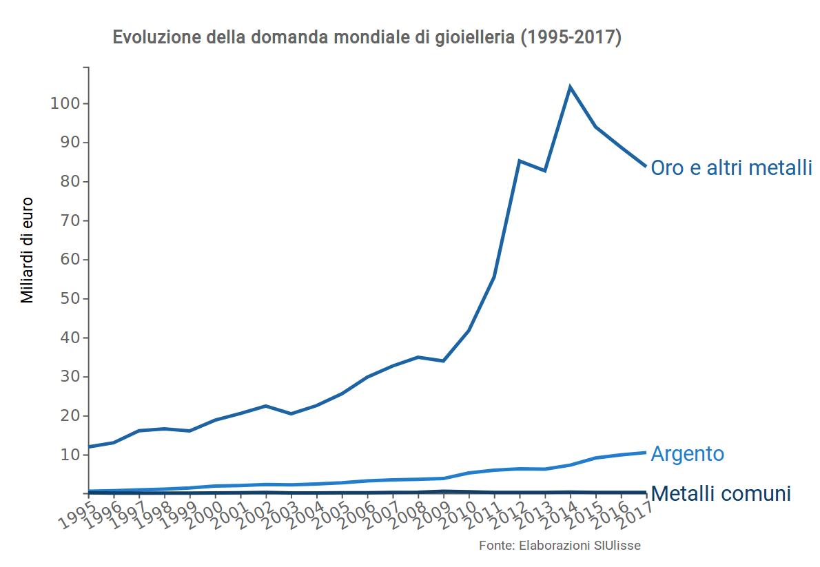 Analisi Settore Arredamento 2017 i distretti della gioielleria italiana - exportplanning