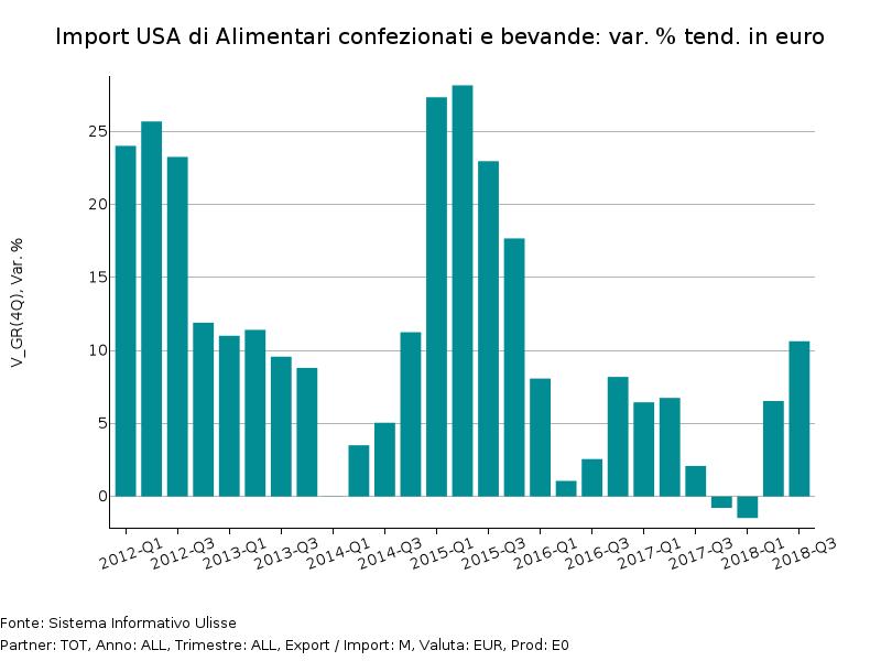Importazioni USA di Alimentari confezionati e bevande