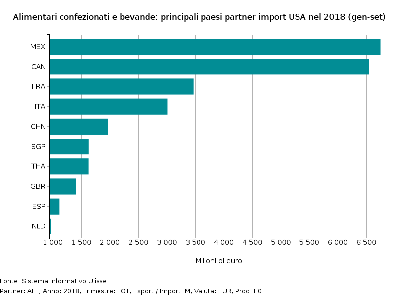 Top competitori su mercato USA di Alimentari confezionati e bevande nel 2018