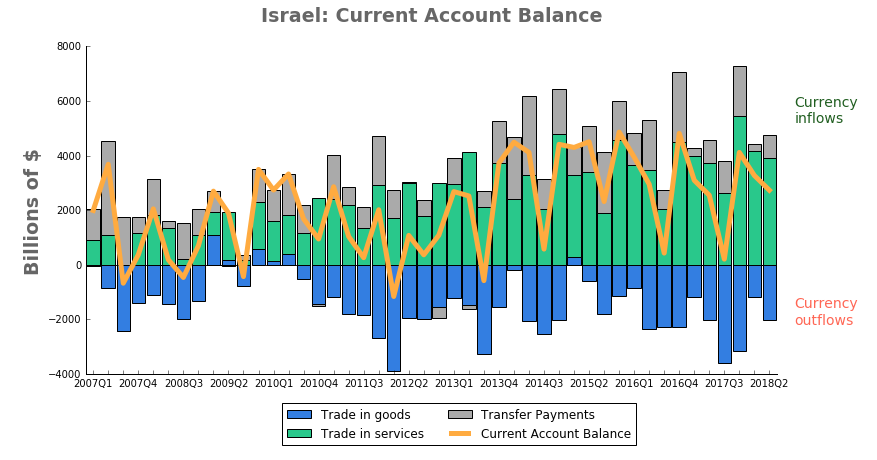 Current account balance Israel