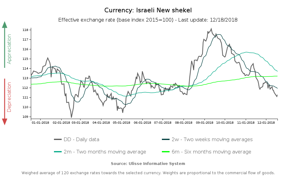 Effective exchange rate Israeli Shekels