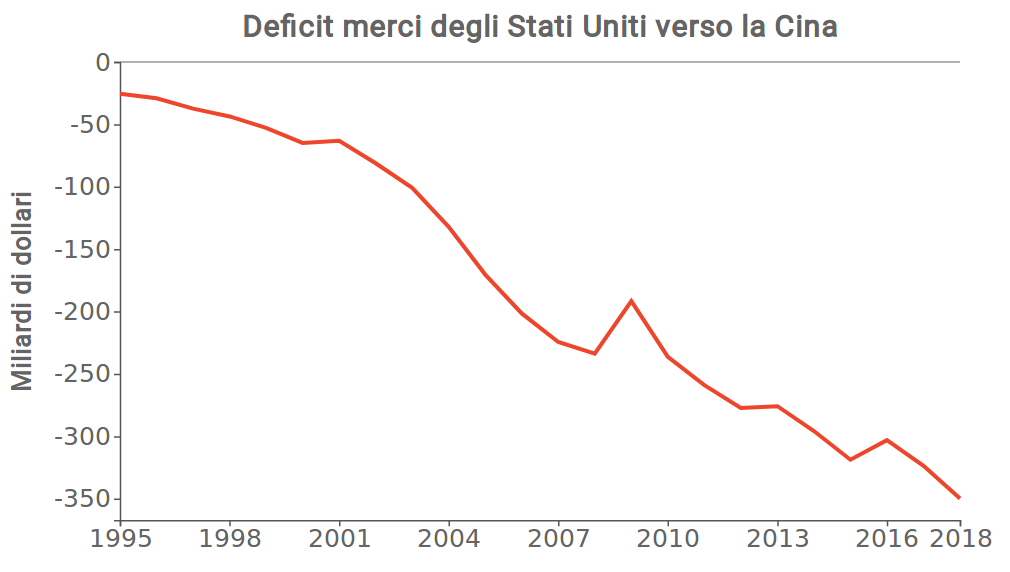 Deficit commerciale Usa-Cina