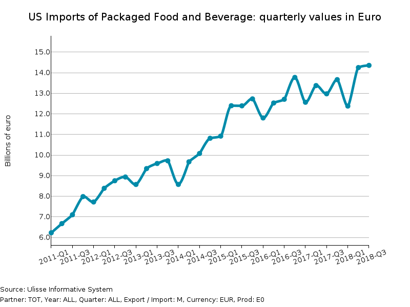 US imports of packaged Food and Beverage