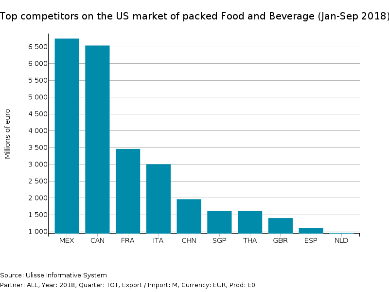 Top competitors on the US market of packaged Food and Beverage in 2018