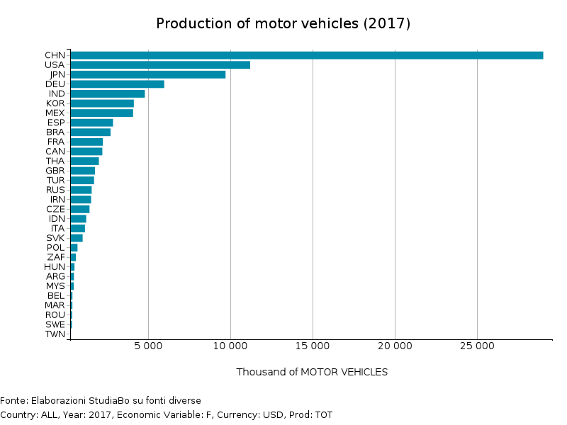 Production of motor vehicles (2017)