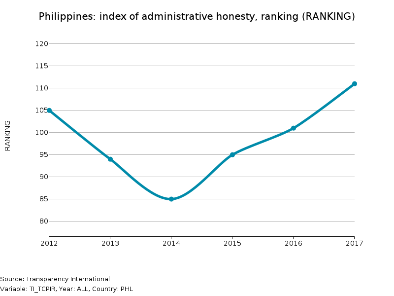 Administrative honesty index: Philippines