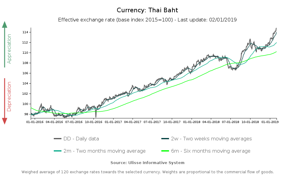 Thai Baht effective exchange rate