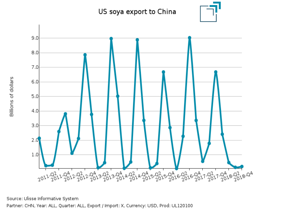 US soya export to China