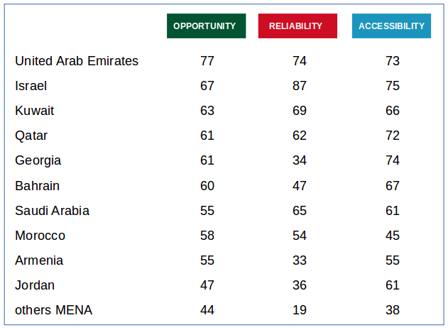 Bottled Wines: MENA's Top Potential Markets (scores, max=100)