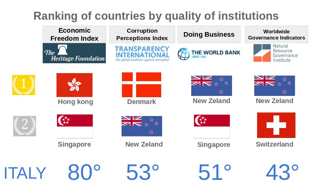 Italy's position in the Quality rankings of the institutions