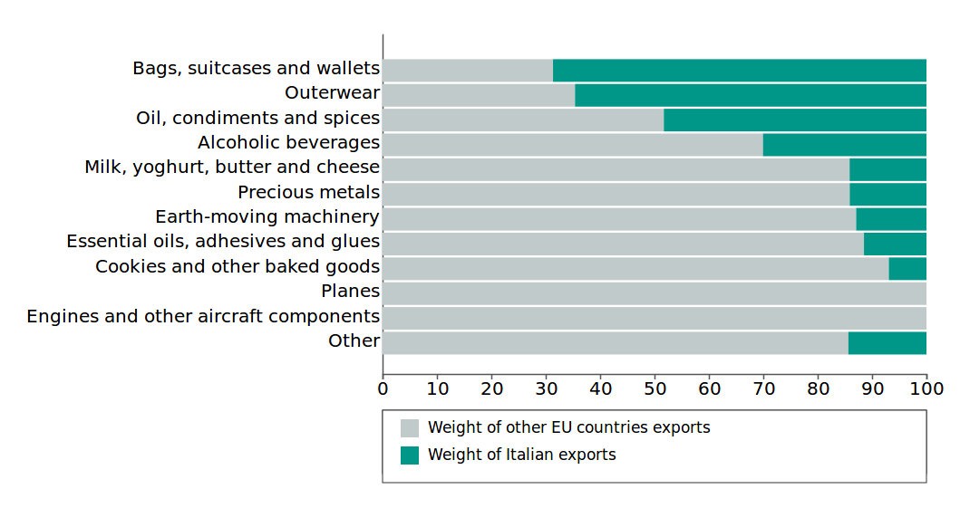 Weight of Italian  and other EU countries export for tariff codes