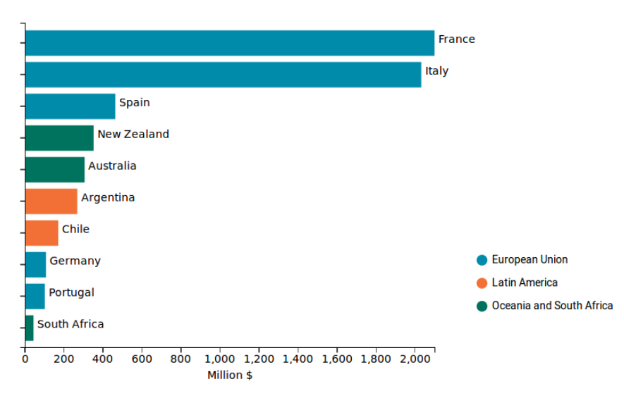 Horizontal Bar - Main US trading partners for wine sector