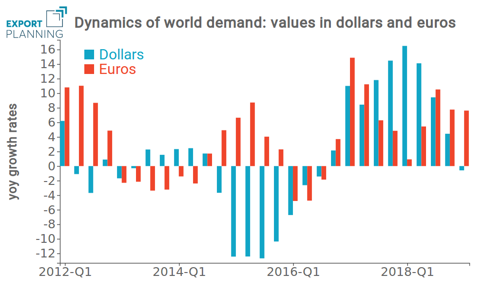 Rates of changes of world demand in dollars and euros