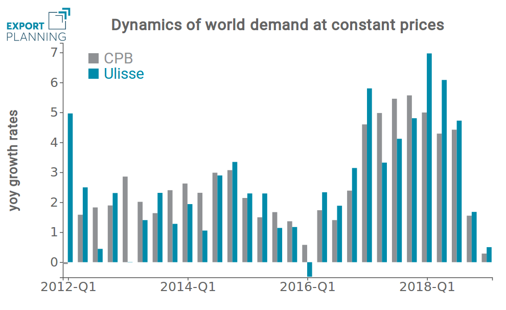 Rates of changes of world demand at constant prices
