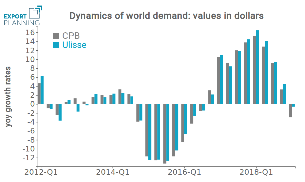 Rates of changes of world demand in current values