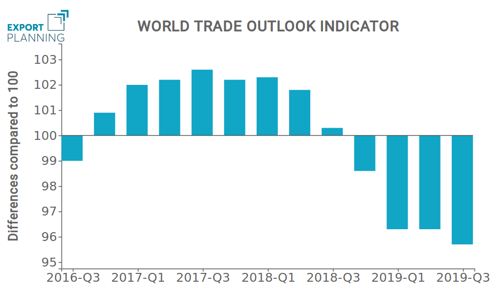 World Trade Outlook Indicator