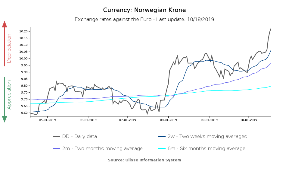Exchange rate of the Norwegian Krone towards the euro