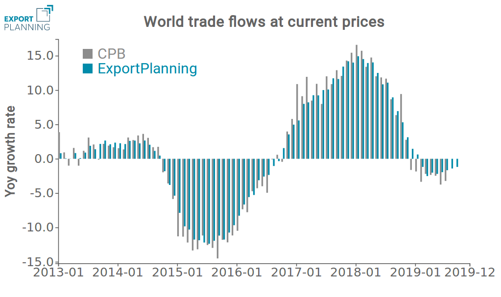 International trade at current prices - Y-o-Y% growth