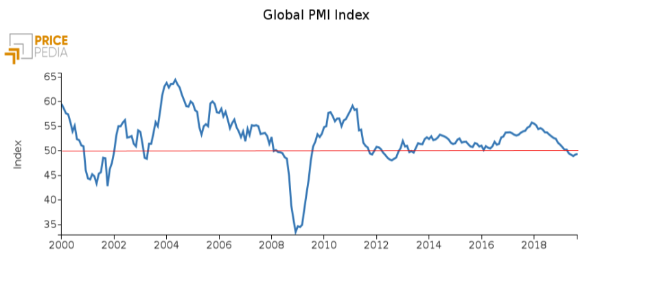 Global PMI Index