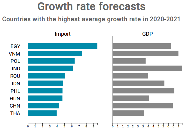 Import and GDP growth rate in 2020-2021 period