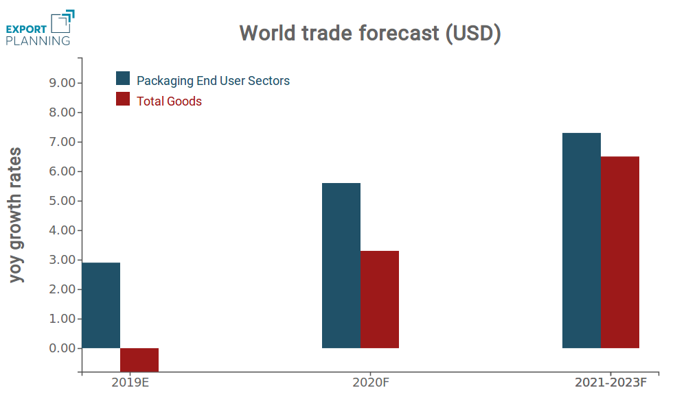 World Trade Packaging Forecast