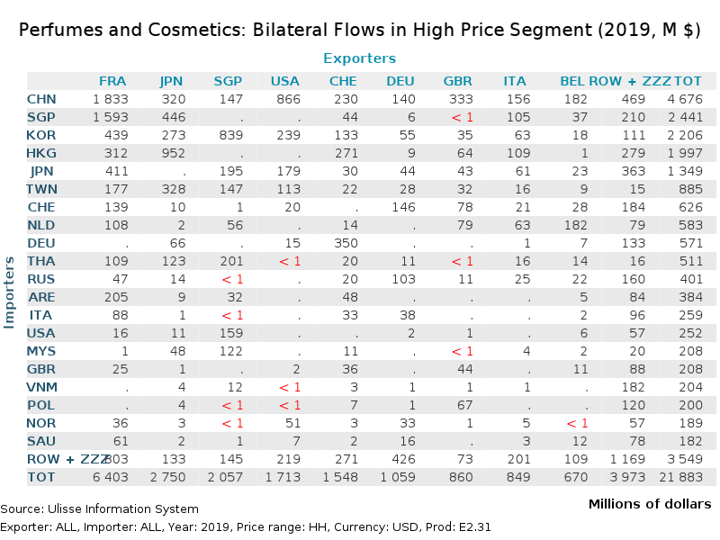 Perfumes and Cosmetics: Bilateral Flows 2019 High-Price segment