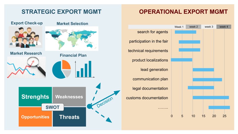 Export Management's Profiles