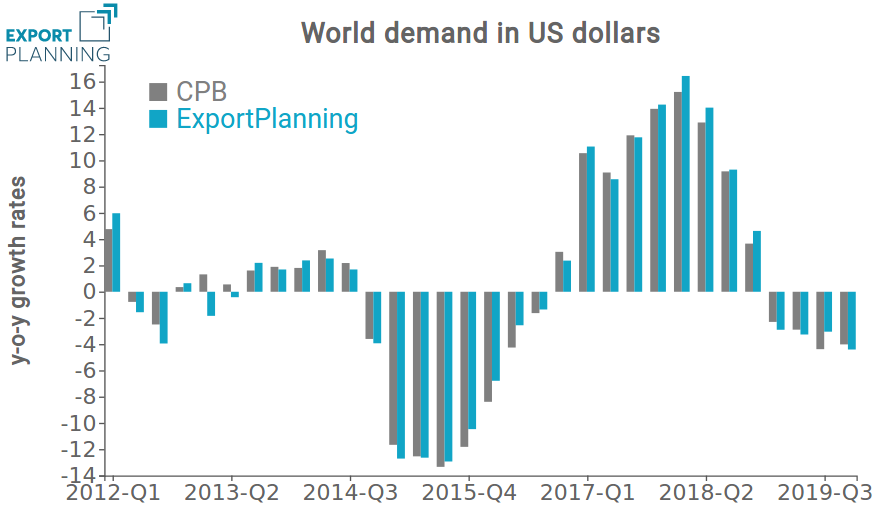 Year-on-year variation of world demand in current US dollars