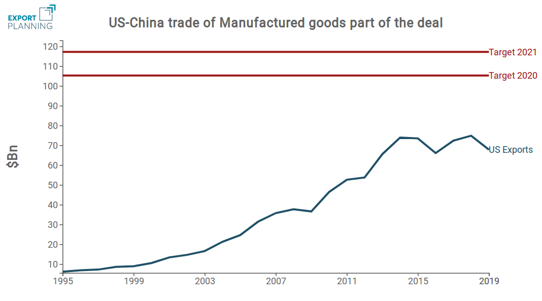 US export to China