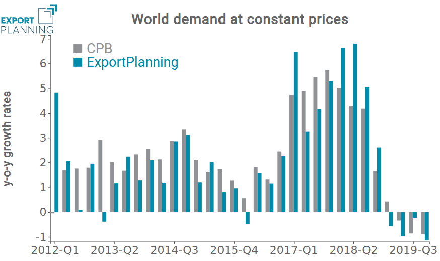 Year-on-year variation of world demand at constant prices