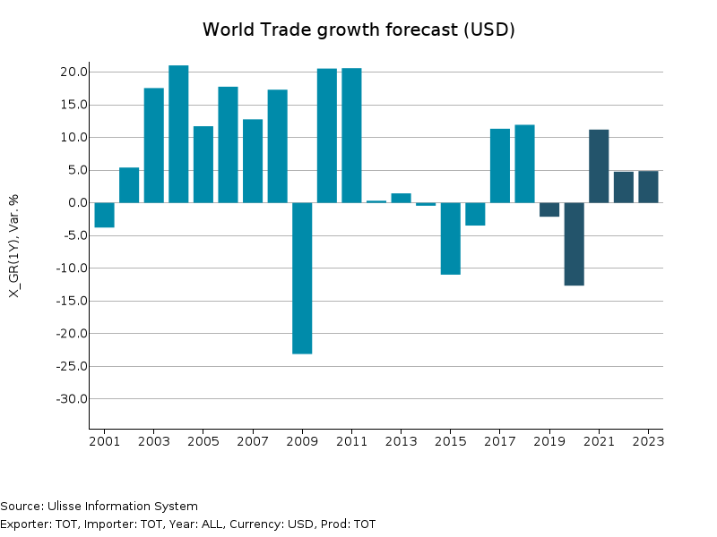 Forecast of World Trade Growth Rate
