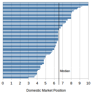Home Market Positioning's assessment
