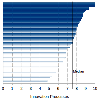 Innovation Processes' assessment