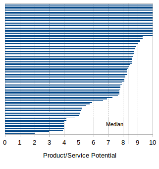 Product/Service Potential's assessment