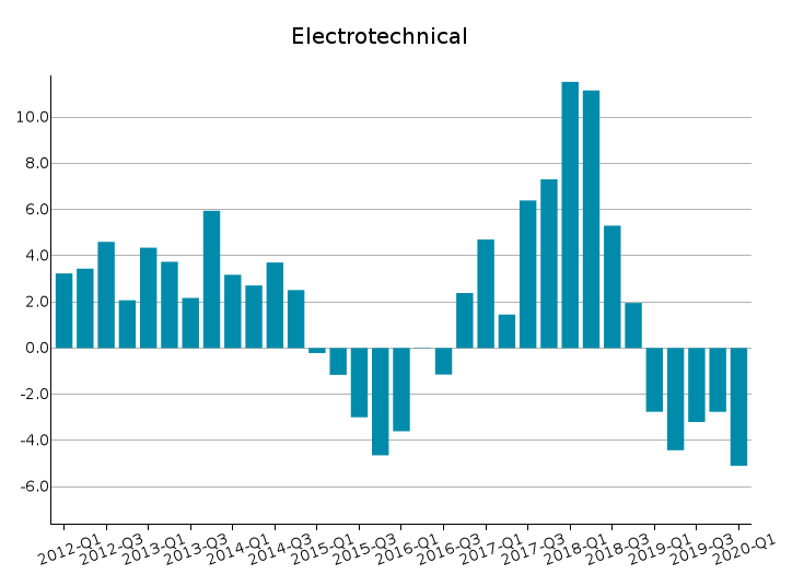 World Exports of Electrical Engineering: % Y-o-Y changes at constant prices